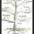 peygamberimizin-soy-agaci
